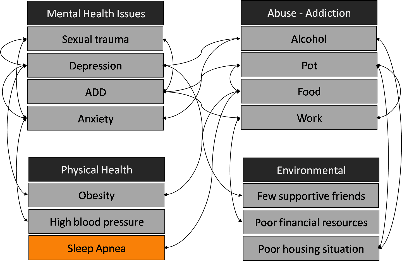 systems-chart-orange