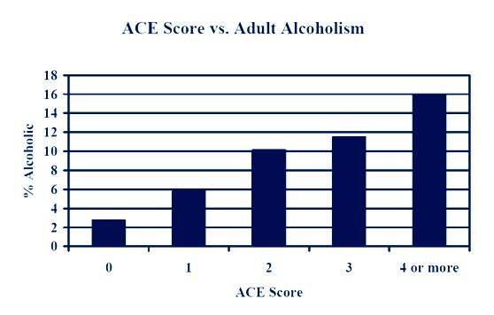 adult-alcoholism-graph-ace-score