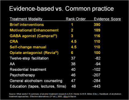 evidence-based-vs-common-practice