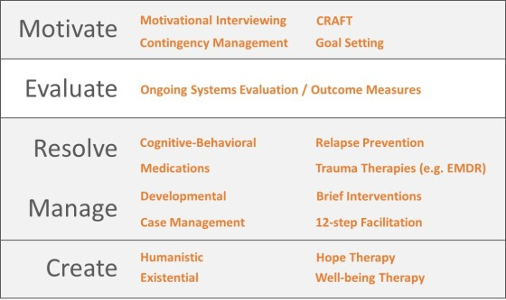 5 actions and evidence-based interventions