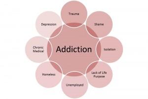 map of addiction